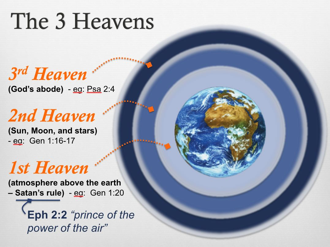 Three-Heavens