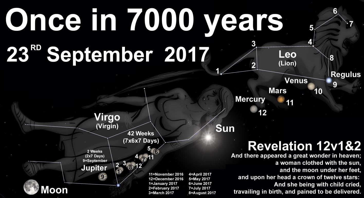 Image result for revelation 12:1